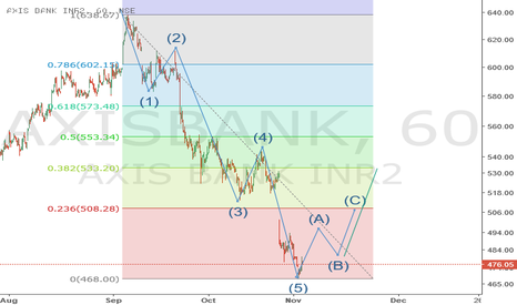 AXISBANK: AXIS BANK - Will we see a rebound ?