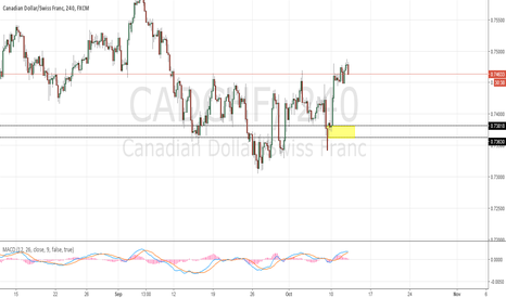 CADCHF: Potential Long CADCHF