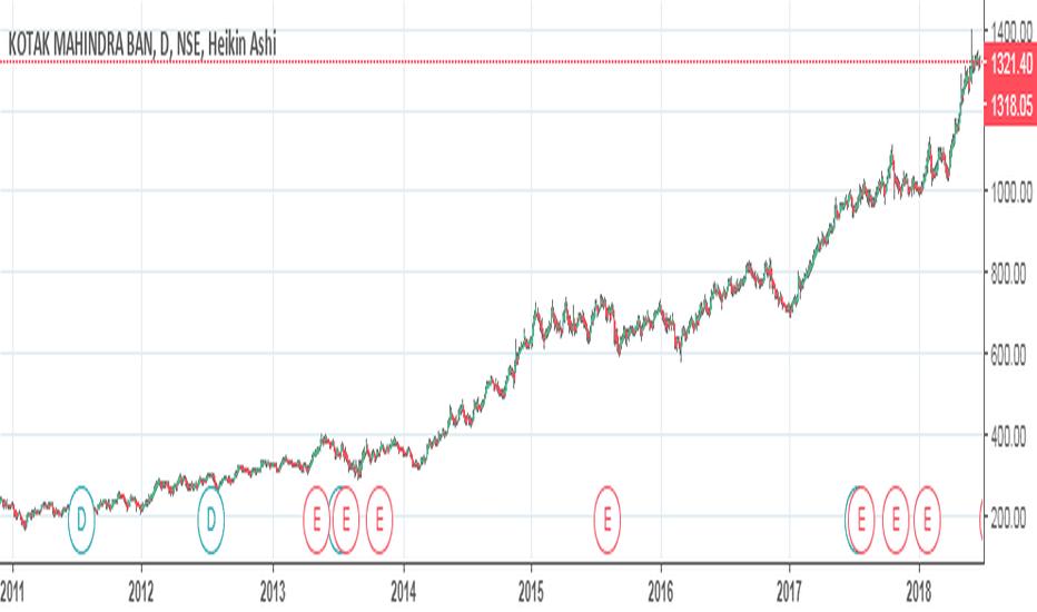 KOTAKBANK: PORTFOLIO STOCKS