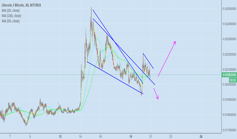LTCBTC: LTC BTC THE DECISION WILL BE MADE HERE