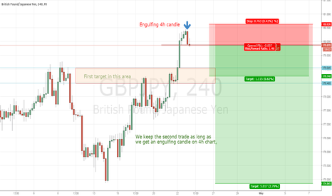 GBPJPY: Engulfing bearish candle on GBPJPY
