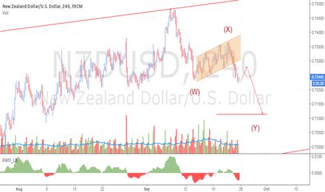NZDUSD: Emerging WXY Pattern