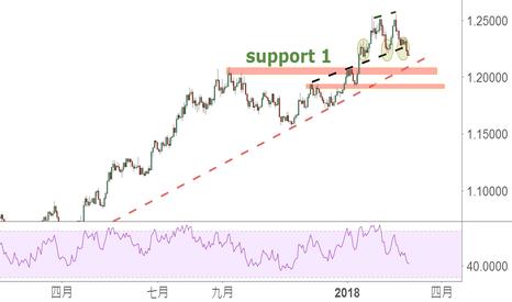 EURUSD: 重新悔過2:空窗期的歐元和英鎊
