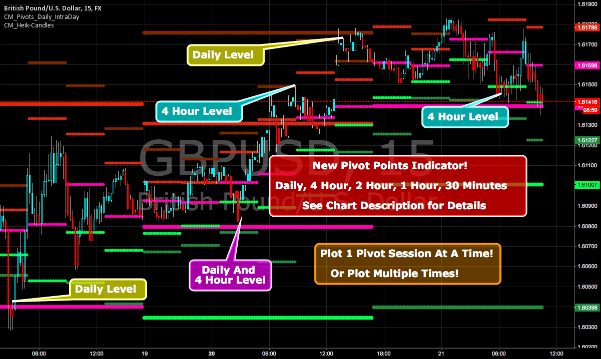 CM_Pivot Points Daily To Intraday — Indicator by ChrisMoody — TradingView