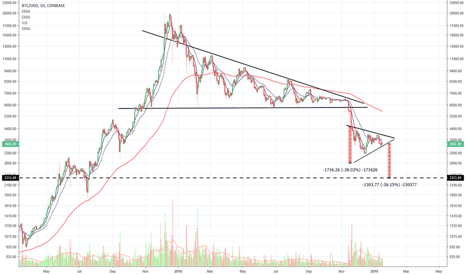 BTCUSD: BTC Possible Downside Incoming