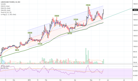 LTI: Bullish - Short Term