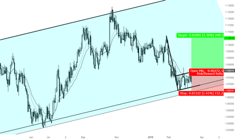 AUDNZD: A great opportunity to go Long AUDNZD