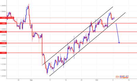 USDCAD:  USDCAD still following an upchannel, H4 Movement