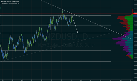 NZDUSD: NZDUSD short from 1.618 now