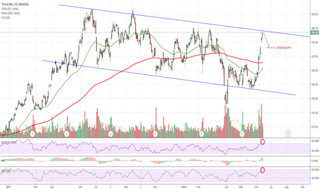 TSLA: $TSLA Overbought - due for pullback