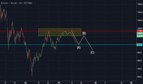 BTCUSD: Bitcoin (BTC): Truncation can be occur.