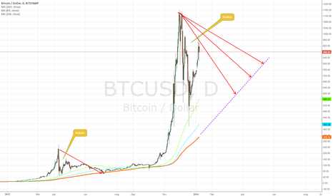 BTCUSD: Still long way until bubble deflates
