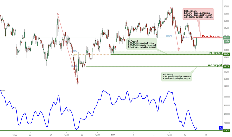 CADJPY: CADJPY Bounced Off Support, Potential For A Further Rise