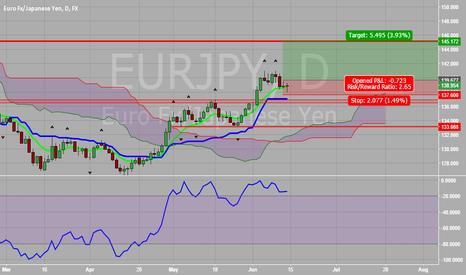 EURJPY: EUR vs JPY Possible Tenkan Bounce Opportunity