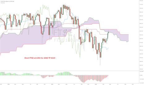 FTSE: Watch this index for a massive drop