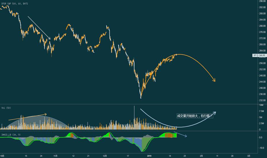 SPY: SPY开始放量,美股终于要跌?
