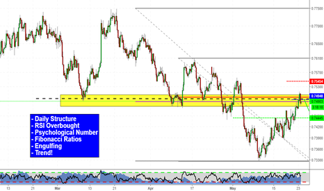 AUDUSD: Patient! Be patient! (AUDUSD Short)