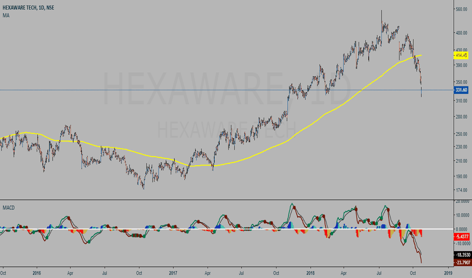 HEXAWARE: Simple strategy for investors and long term positional traders