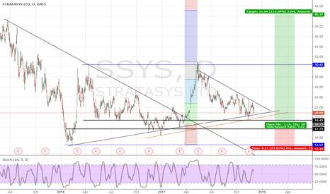 SSYS: 3D Printing... SSYS