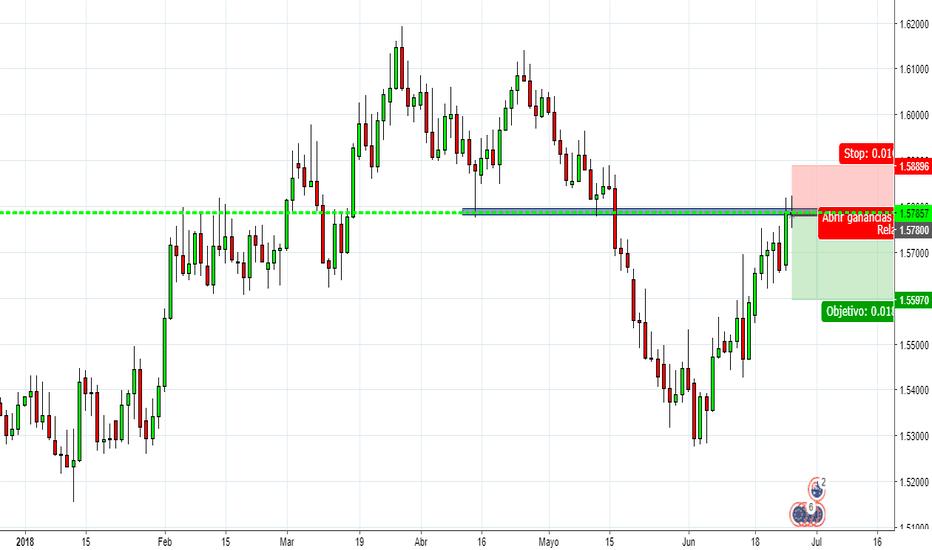 EURAUD: cortos en el EUR/AUD