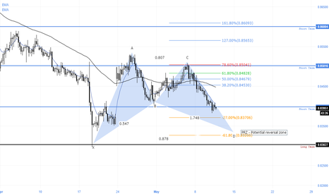 EURGBP: Potential set up EURGBP