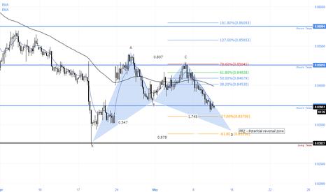 EURGBP: Potential set up EURGBP