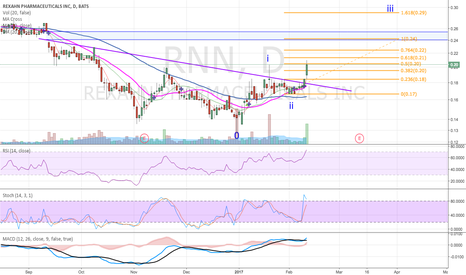 RNN: Chart is setting up well