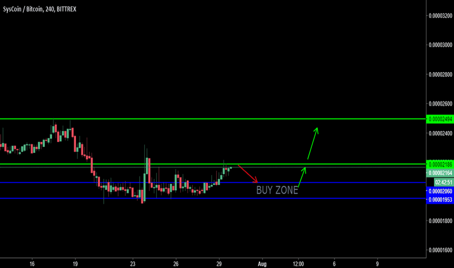 SYSBTC: #SYS COIN TRADE SETUP FOR THE MONTH OF AUGUST BY BTC SHIKSHA