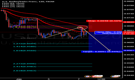 USDCHF: possible movement bearish