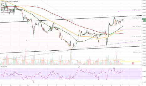 GBPCHF: GBP/CHF 1H Chart: Range in channel diminishes