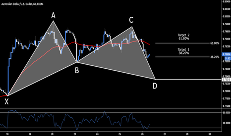 AUDUSD: AUD.USD > Long Opportunity > .7831