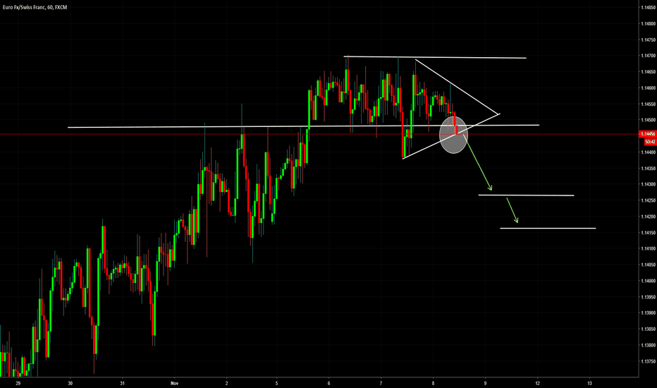 EURCHF: EURCHF Support and Triangle Breakout