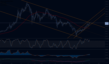 BTCUSD: BTCUSD - Interesting test of downward trendline top