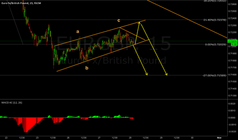 EURGBP: Possible one more down leg for EURGBP