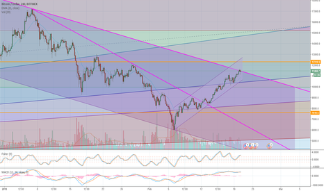 BTCUSD: BTCUSD second attempt to break the last resistant trendline