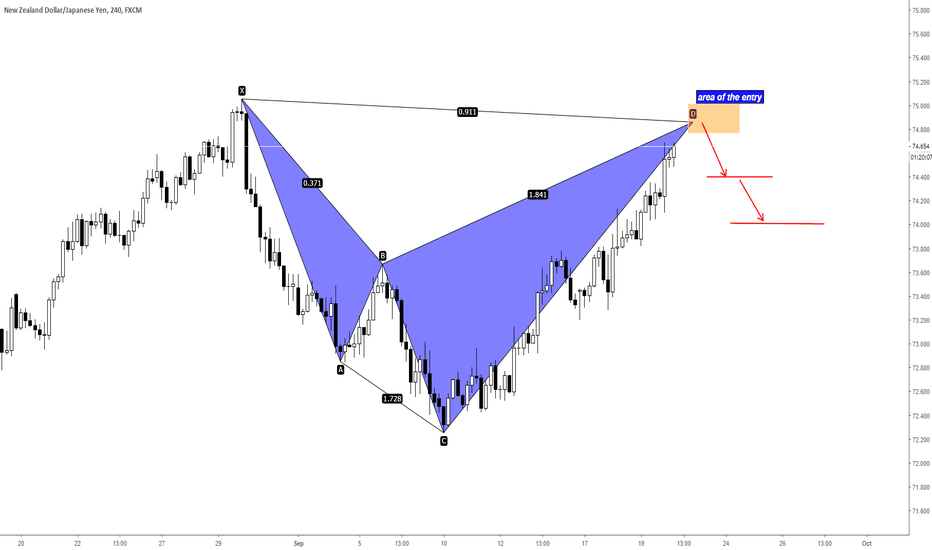 NZDJPY: NZDJPY Bearish Shark Pattern and Potential Short opportunity