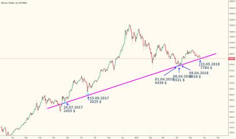 BTCUSD: BTC / USD