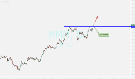 MMM: 3M CO  .....buy opportunity