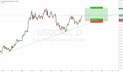 USDCAD: weaker Canadian GDP & lower oil price = long USDCAD