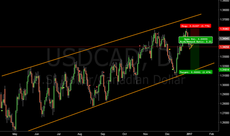 USDCAD: USDCAD short order placed