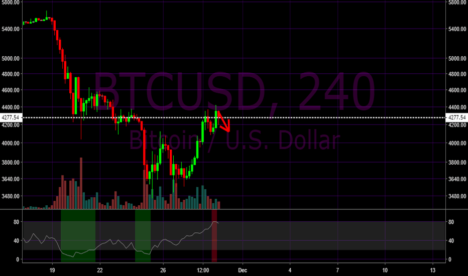 BTCUSD: Bitcoin - Small Correction Forecast BTCUSD