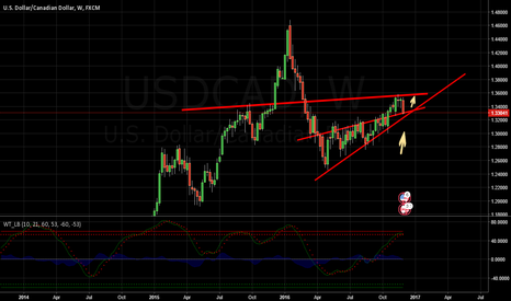 USDCAD: USDCAD Weekly and Daily analysis - Bulls getting ready !