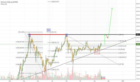 ETHUSD: ETH USD (Классика жанра)  + 100 %