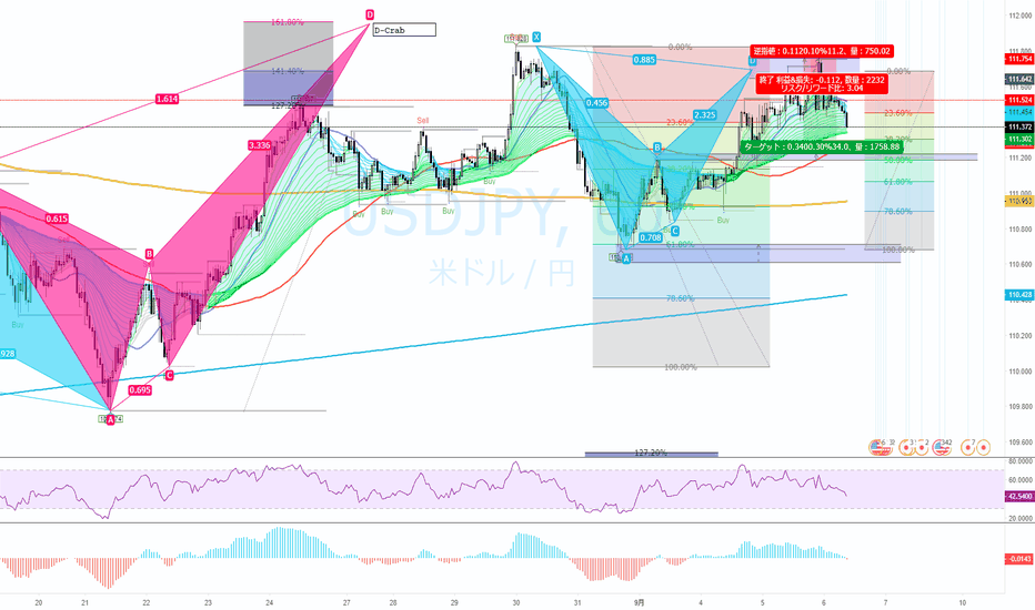 USDJPY: [USDJPY]bearish-bat-przより反転リターンムーブ