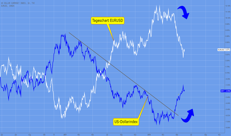 DXY: Dollarindex – Trendwende
