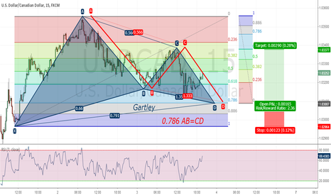 USDCAD: Gartley UsdCad 15 min.