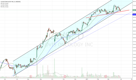 CLVS: Out of channel. Holding 50dma. Short below UTL
