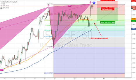 USDCHF: USD/CHF 1 hour TF potential short Bearish black swan pattern
