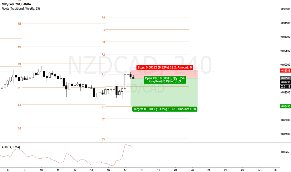 NZDCAD: NZDCAD pivot trade down, down, down