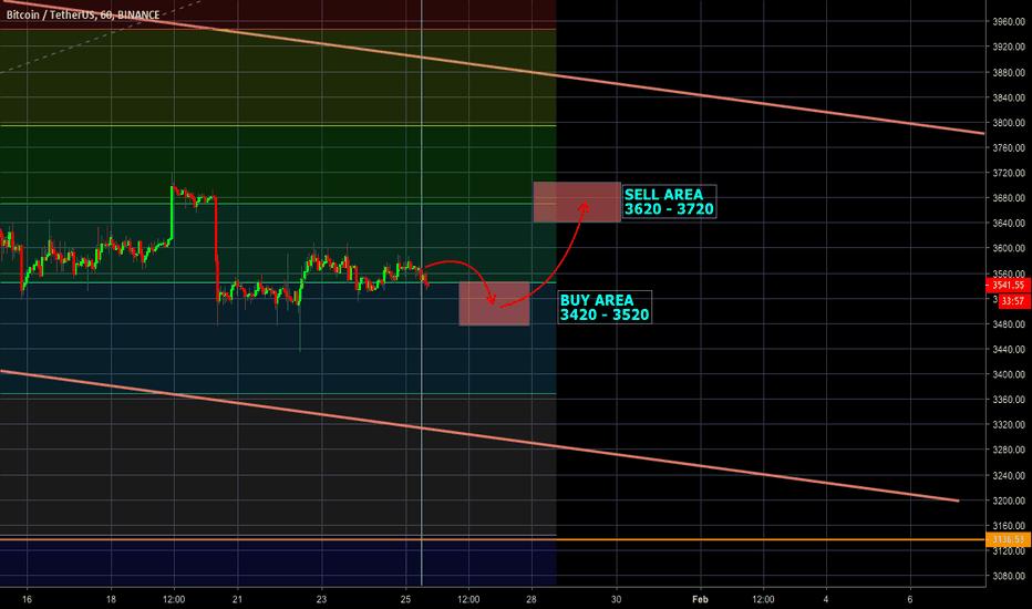 BTCUSDT: Fibonacci trading su Bitcoin